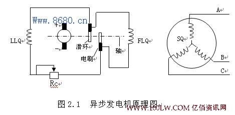 双馈异步发电机的基本结构和工作原理